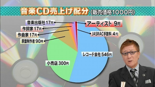 音楽CD売り上げ配分.jpg